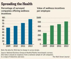 WSJ wellness graph