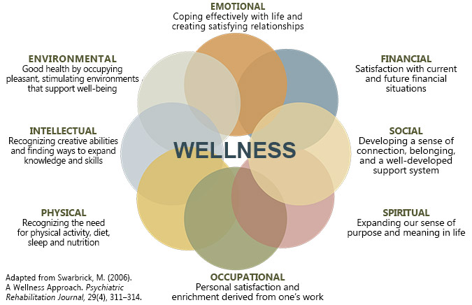 eight-dimensions-wellness